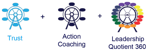 Trust + Action Coaching + Leadership Quotient 360